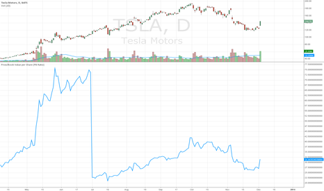 TSLA: Tesla's Valuation Continues To Defy Logic