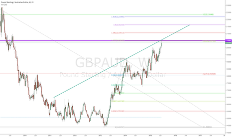 GBPAUD: GBPAUD fibbo retracement and expansion confluence