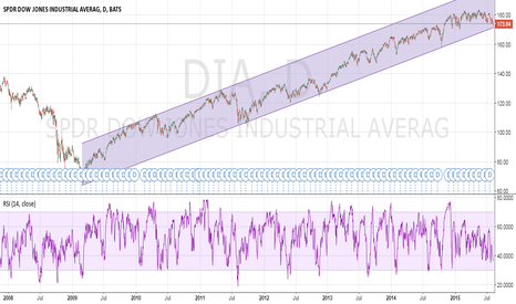DIA: Dow Jones