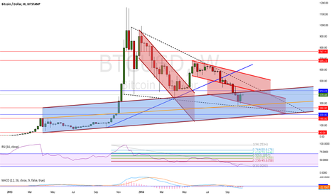 BTCUSD: Short Term Bear, Long Term Bull