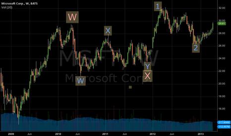 MSFT: Microsoft weekly chart