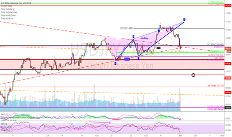 USDJPY: $USDJPY Full Pattern Retrace & confluence test