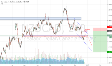 NZDCAD: NZDCAD - downtrend in play