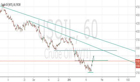 USOIL: a pull back? or it going to be bearish?