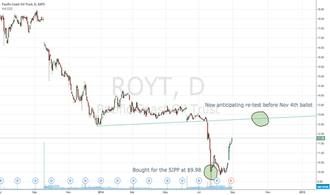 ROYT: $ROYT Support trend-line re-test expected