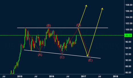 DXY: DXY : Bullish on weekly structure.