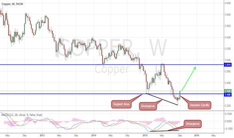 COPPER: Copper - Divergence