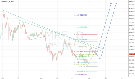 MRF: Long term Bullish on MRF