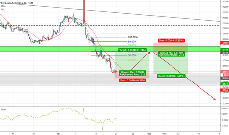 EURUSD: Short Term Long position & Short Pending