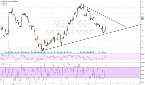 NG1!: N-GAS Trendline + Stochastic