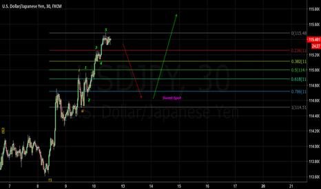 USDJPY: USDJPY NFP Scalp Idea 30 Minute chart *update*
