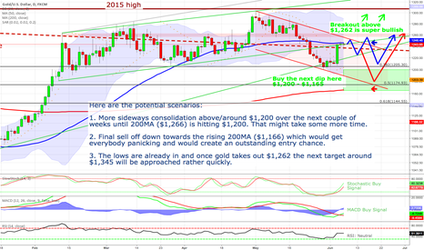 XAUUSD: Gold - final sell off, prolonged consolidation or new up-cycle?
