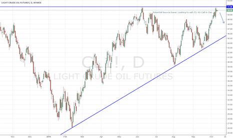 CL1!: USOIL CL1! bounce lower