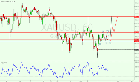 XAUUSD: Maybe gold will go like this.