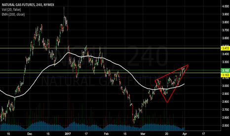 NG1!: NATURAL GAS BUY SETUP 240