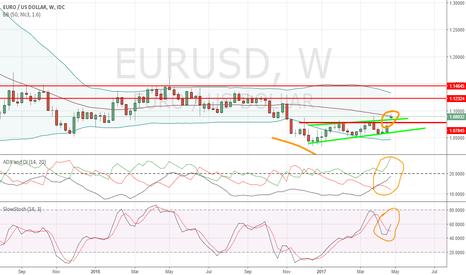 EURUSD: EurUsd Weekly Bullish Break-out!!