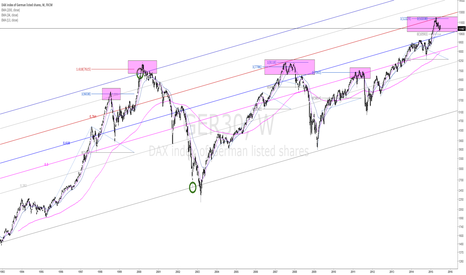 GER30: DAX - Retrace up and finished?