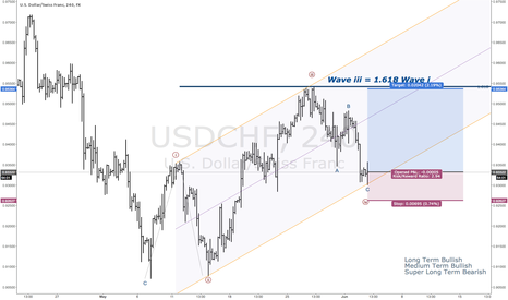 USDCHF: Wave iv Completion in USDCHF