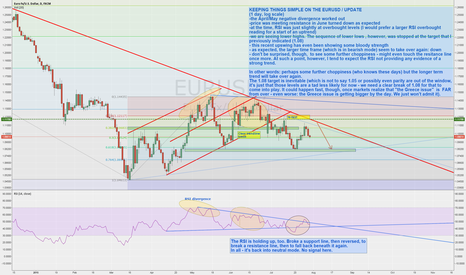 EURUSD: STUMBLING the EURUSD LEGS by the day / update