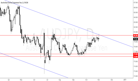 AUDJPY: AUDJPY Price Action makes a Clear Direction