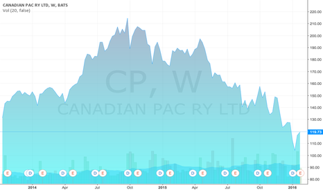 CP: Canadian Pacific Railway, TSX stock price in US dollars