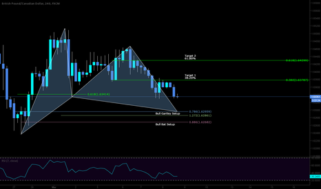 GBPCAD: LONG opportunity on a potential bull setups