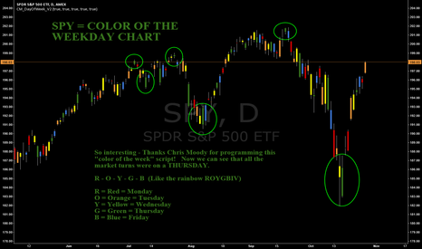 SPY: SP500 -SPY -COLOR OF THE WEEKDAY CHART -Tops & Bottoms on Thurs