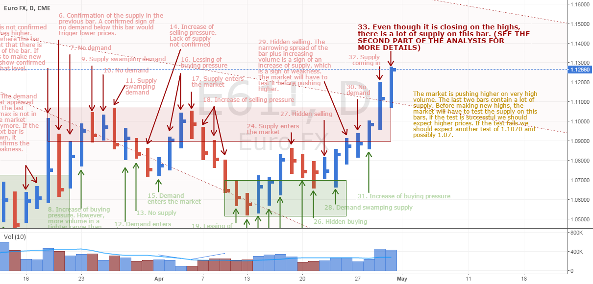 EURUSD pushes higher but there is a lot of supply (PART 1)