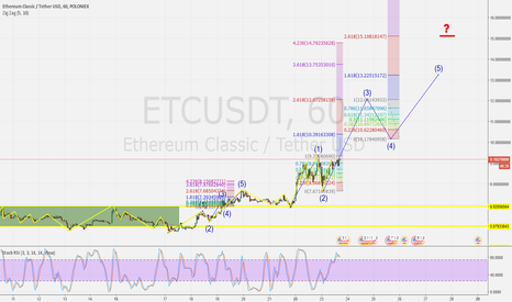 ETCUSDT: ETC/USDT Elliott wave is a very early stage!