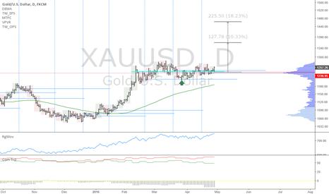 XAUUSD: XAUUSD: Gold uptrend continuation
