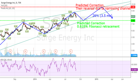 SGY: Surge Energy Fib pattern