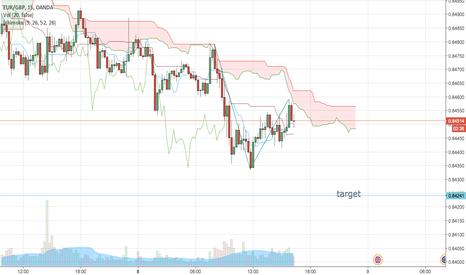 EURGBP: eur gbps probabile short fino a supporto settimanale