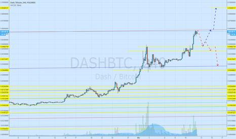 DASHBTC: Correction time for DASH
