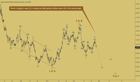 NZDCAD: NZDCAD - wave {iii} is coming