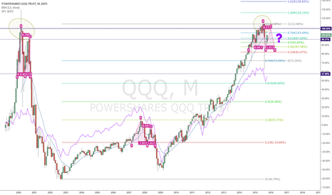 QQQ: QQQ - matches top from 2000 and will it follow the pattern?