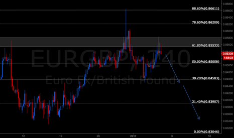 EURGBP: EURGBP lot of bearish forces comes