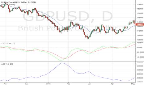 GBPUSD: Trend Trader