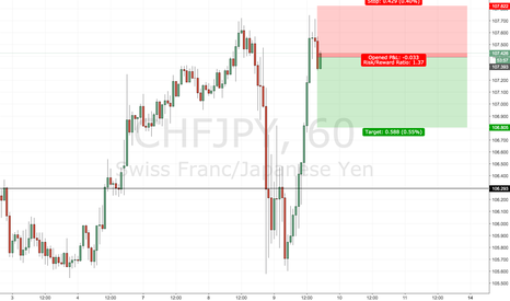 CHFJPY: CHFJPY Hourly at Resistance - possible short.
