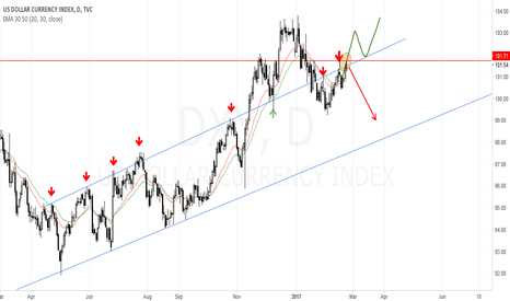 DXY: Dollar index important levels