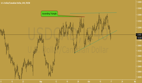 USDCAD: USDCAD H4 ascending triangle