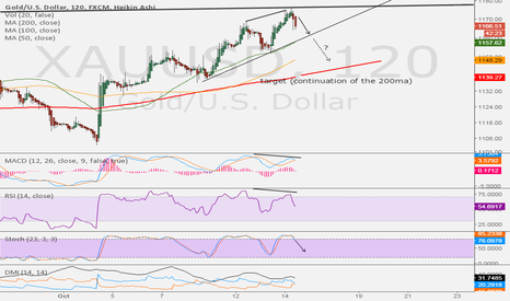 XAUUSD: GOLD : Bearish Divergence in 120min