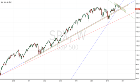 SPX: BOUNCE POTENTIAL