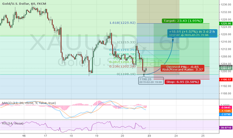 XAUUSD: GOLD  1 H  DOUBLE  BOTTOM