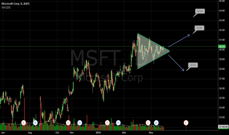 MSFT:  consolidation triangle pattern