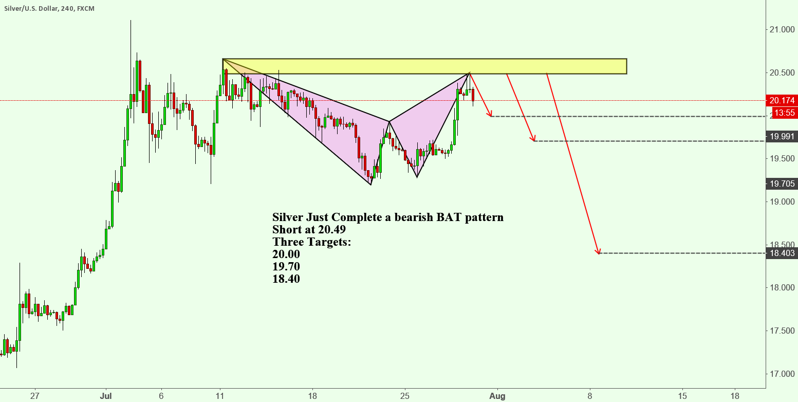 Silver Just Complete a bearish BAT pattern