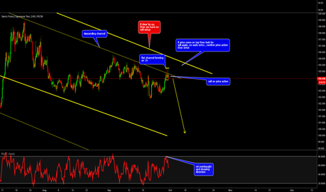 CHFJPY: CHFJPY: (4h rsi diversion + overbought + pattern ) = SHORT