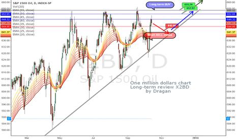 X2BD: One million dollars chart-X2BD