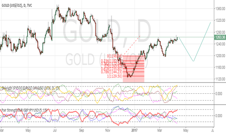 GOLD: long to sell