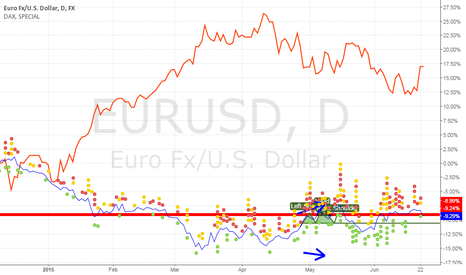 EURUSD: EURUSD vs DAX comparison chart