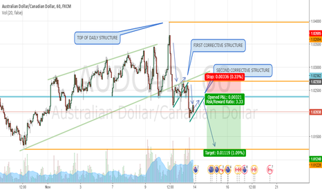 AUDCAD: AUDCAD SHORT TERM - PERFECT SELL SET UP